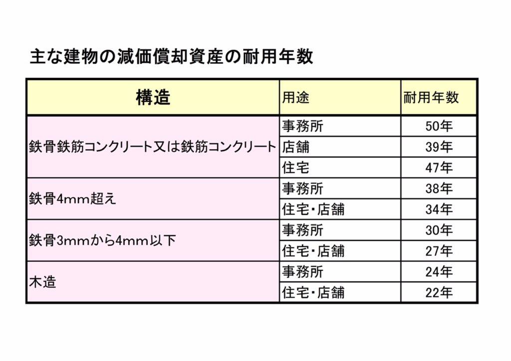 画像 減価償却の建物の耐用年数の表