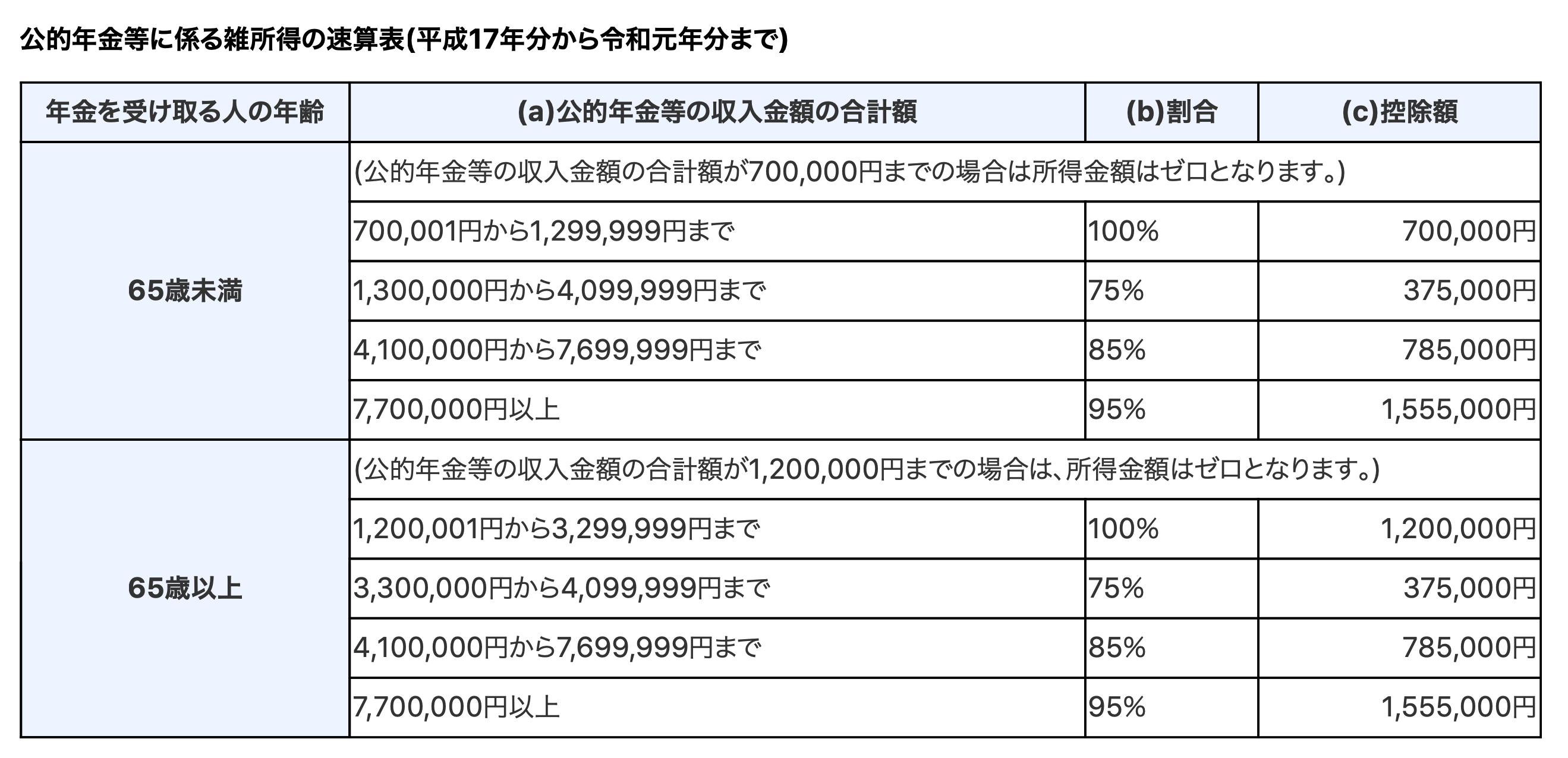 公的年金等の雑所得 控除表1