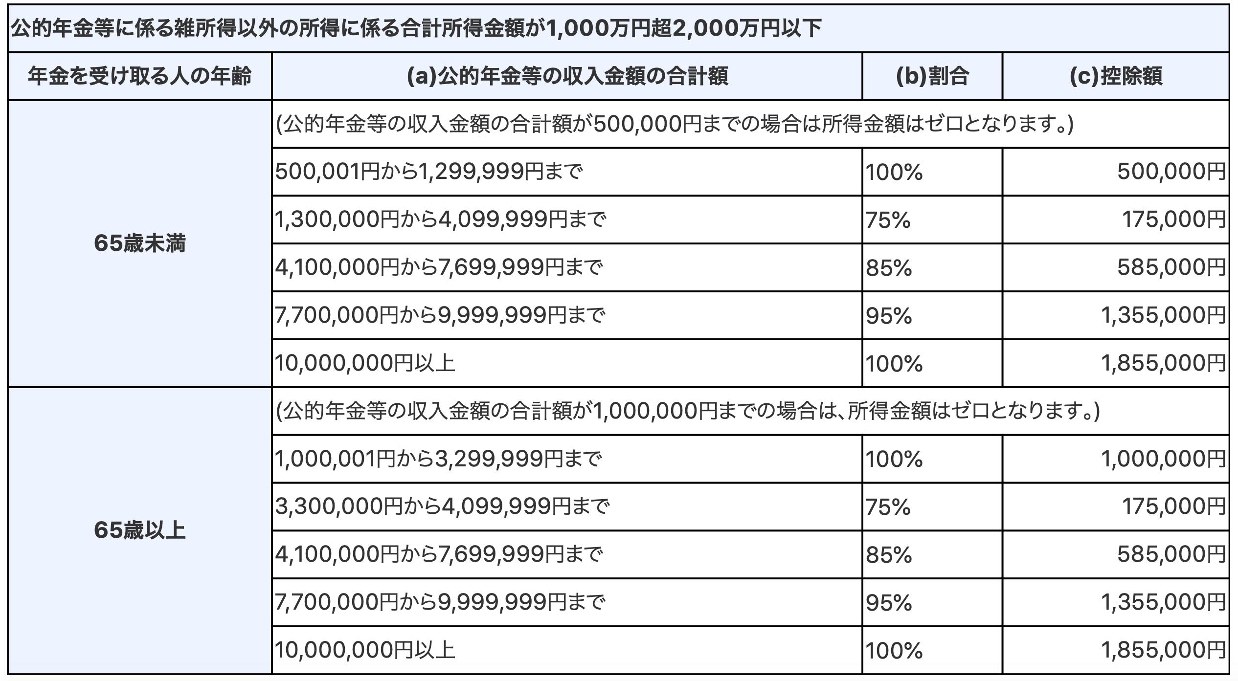 公的年金等の雑所得 控除表 令和2年以降2