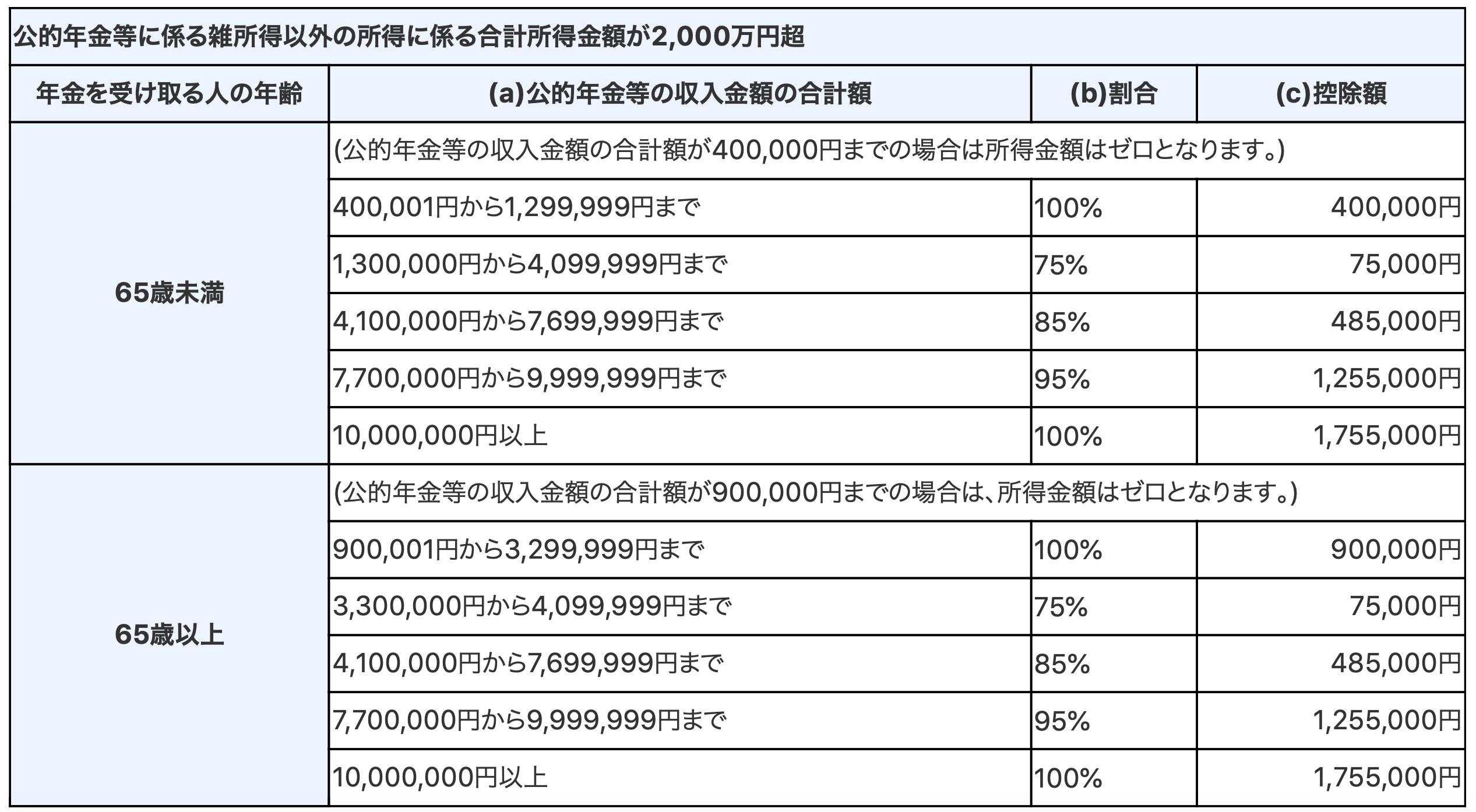公的年金等の雑所得 控除表 令和2年以降3